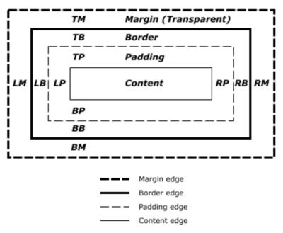 diagram of the CSS Box Model