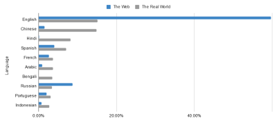 Bar chart comparing languages spoken online and in real life