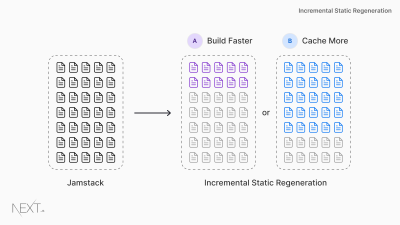 An illutration showing Jamstack on the left and Incremental Static Regenertion on the right