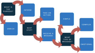 Image alt flow chart showing the steps to help decide whether an image is decorative or informative and what subtype it might fall under