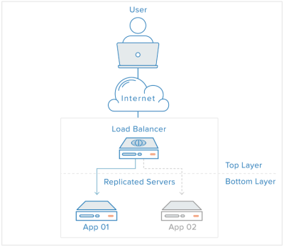 DigitalOcean - Load Balancing graphic