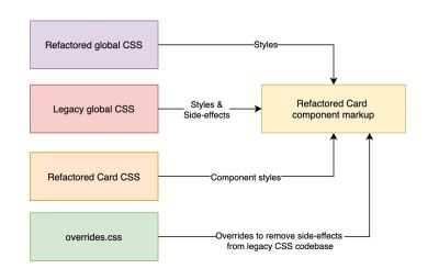Merging the refactored global CSS with the codebase and updating overrides.css to remove unwanted side-effects of the legacy codebase.