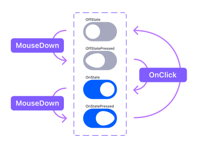 A diagram showing how to connect four variants to recreate the micro interaction. The first one uses MouseDown to activate the second variant, the second variant uses OnClick to activate the third variant, the third variant uses MouseDown to activate the fourth variant, and the fourth variant uses OnClick to activate the first variant.