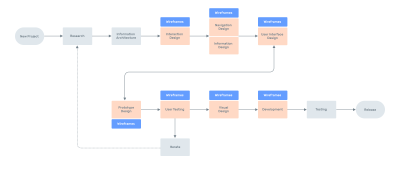 Flow chart of stages of software design & development life cycle where wireframes can be used.