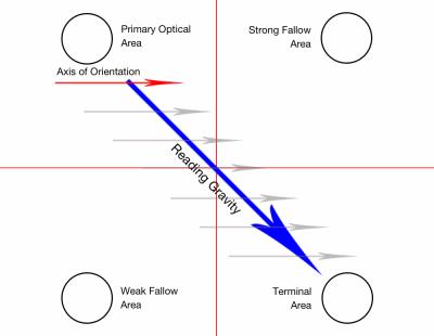 Gutenberg diagram