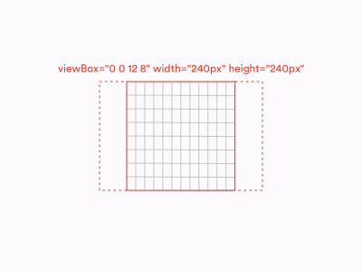 viewBox's aspect ratio is 3:2 but its width and height attributes make it display as a square