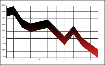Graph showing negative results