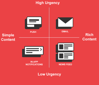 Select the proper notification type based on the urgency and content.
