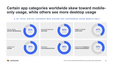 Some app categories skew toward mobile-only usage, while others (education, for example) see more desktop usage.