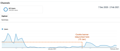 Google Analytics screengrab showing tracked traffic partially recover from 15 January