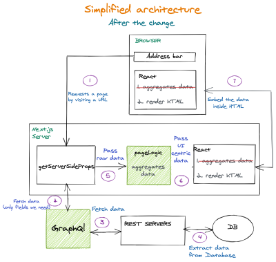 Frontend architecture change