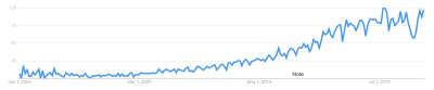 graphic of an interest in design over time