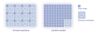 Architecture of Isolates