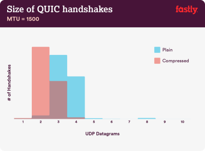 A graph showing the number of handshakes alongsite UDP datagrams in cases of plain, compressed or both