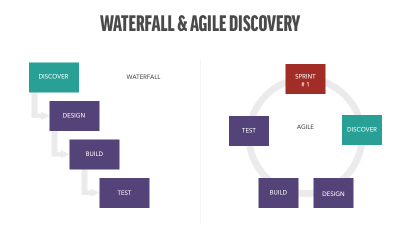 waterfall and agile discovery