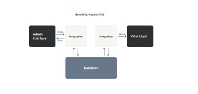 Monolithic, Regular CMS architecture