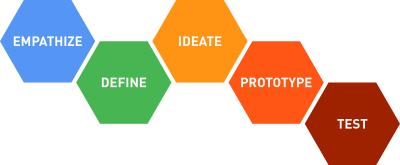 While design thinking is simply an approach to problem-solving, it increases the probability of success. That's because design thinking is focused on understanding people's needs and discovering the best solutions to meet those needs.
