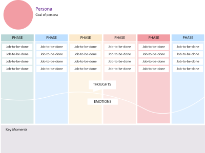 Same journey mapping template that includes the persona, goal of persona, phases running horizontally across the top with the jobs-to-be-done, thoughts, and emotions running vertically down the side