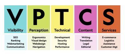 VPTCS model