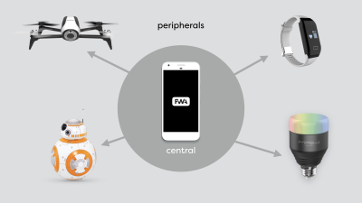 a phone in the middle, talking to multiple peripherals, such as a drone, a robot toy, a heart rate monitor and a lightbulb