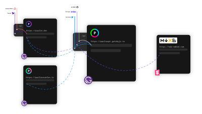 Diagram of Paulie API's cross origin functions