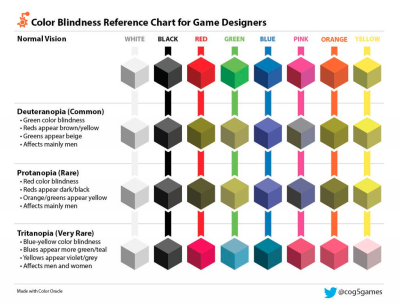Color Blindness Reference Chart for Deuternaopia, Protanopia, and Tritanopia
