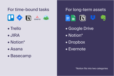 Some of the more popular project management vs. content management apps. As usual, you'll need an app from each category. As you noticed, you can use the Notion app for both purposes, but it might require a bit of time to get used to it.