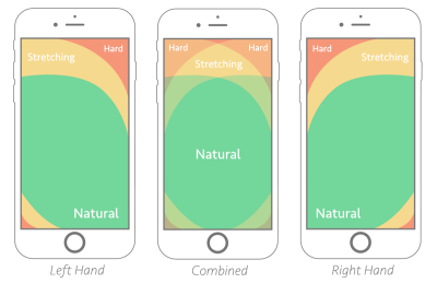 Thumb zones, according to research by Scott Hurff.