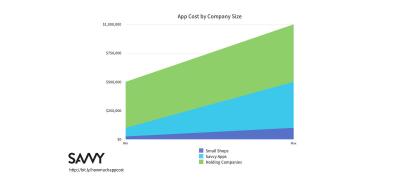 Savvy app cost estimates