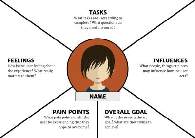 Illustration of five things to consider in an empathy map: tasks, influences, overall goal, pain points and feelings