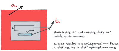 Diagram showing the value of clickCaptured variable when mousedown event bubbles upto document, for both inside and outside click cases