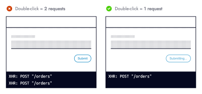 Two black and white wireframes. The left one titled: Double-click = 2 requests, displays a form and button (labelled submit) above a console showing 2 XHR requests to the orders endpoint. The left one titled: Double-click = 1 request, displays a form and button (labelled submitting) above a console showing 1 XHR request to the orders endpoint.