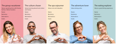 Five sample persona images representing typical travelers