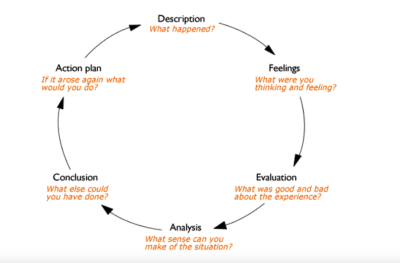 Steps creating Gibbs reflectives cycle