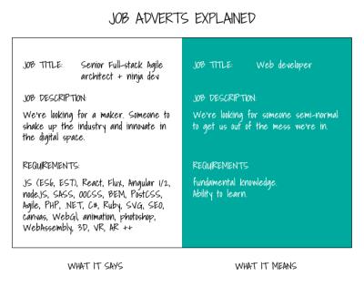 Job Adverts Explained