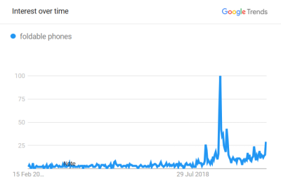 Google Trends info for 'foldable phones' that have skyrocketed late 2018