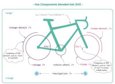 Vue Components blended into SVG