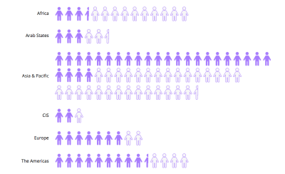 Stick figures showing how many people are online and how many offline in which part of the world. Most people who are online come from Asian and Pacific countries, followed by the Americas.