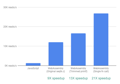 Bar chart showing that we can process 21X more lines per second