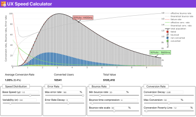 Just when you need to make a case for performance to drive your point across: UX Speed Calculator visualizes an impact of performance on bounce rates, conversion and total revenue,based on real data