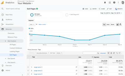 Google Analytics dashboard showing Exit Pages