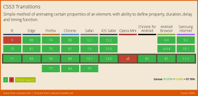 Data on support for the css-transitions feature across the major browsers from caniuse.com