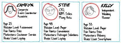 Customer Journey Profiles