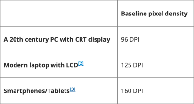 A table comparing baseline pixel density in three categories of devices: a twentieth century PC with CRT display, modern laptop with LCD, and smartphones and tablets