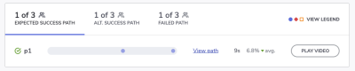 Expected success path in usability test