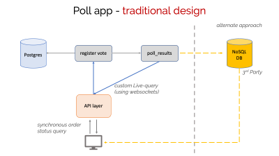 Traditional design for a real-time poll app