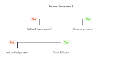 Decision tree with 3 leaf nodes that read (from left to right): Recover from error? No: Fallback from error?, Yes: Resume as usual. The decision node: Fallback from error? has 2 paths: No: Acknowledge error, Yes: Show fallback.