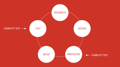 usability testing should happen throughout the design process