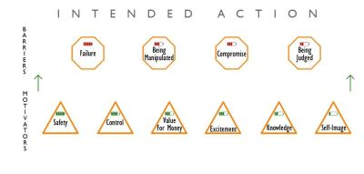 barriers and motivators