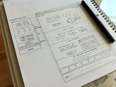 Sketching is a quick way to visualize an idea (such as a new interface design).